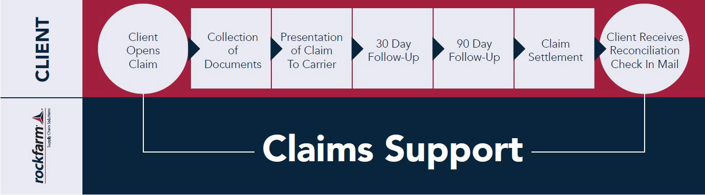 freight claims support timeline