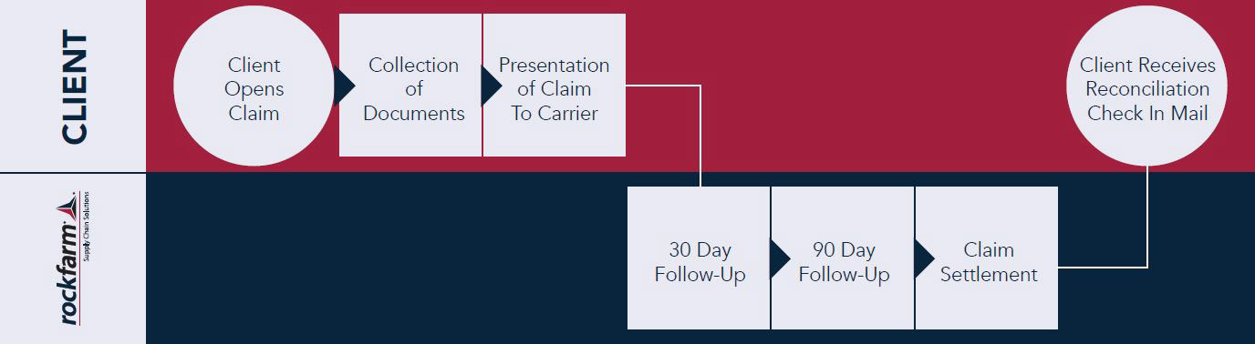 freight mitigation and compliance support timeline