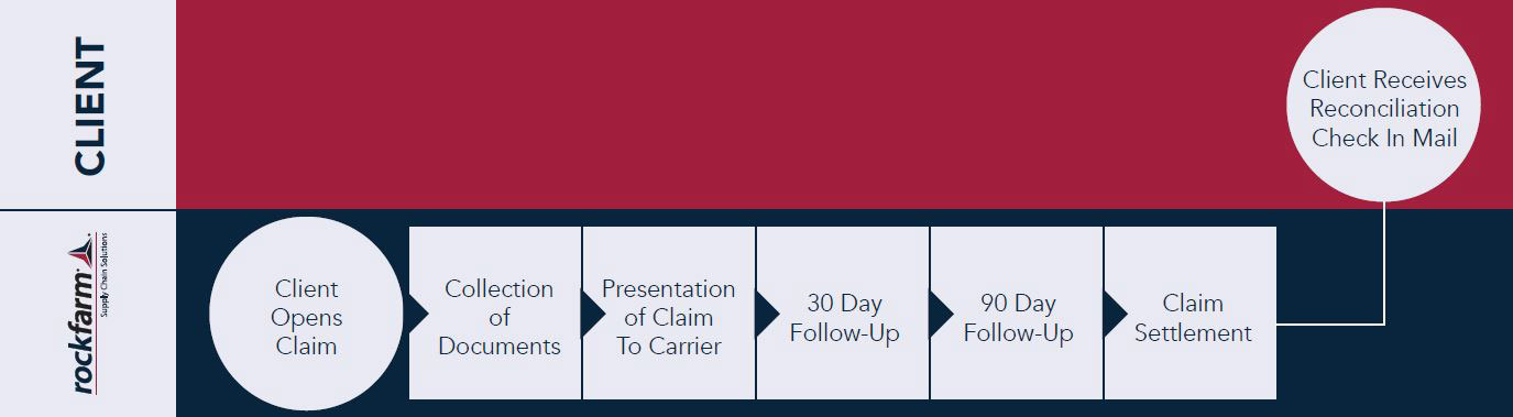 fully-managed freight claims services timeline