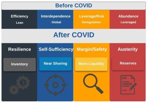 before and after COVID